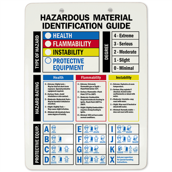 Hazardous Material Identification Guide Clipboard Back